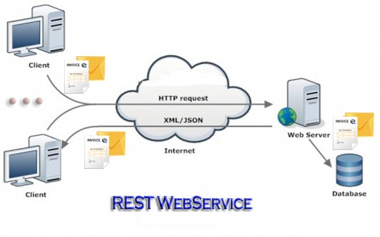 rest websrvices